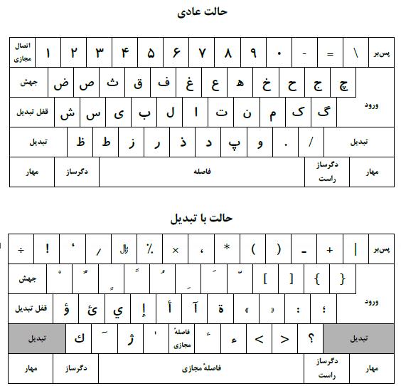 isiri 9147 persian keyboard layout