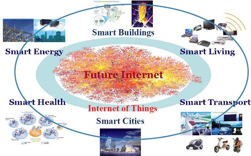 IoT_Cluster_Strategic_Research_Agenda_2011-800x498